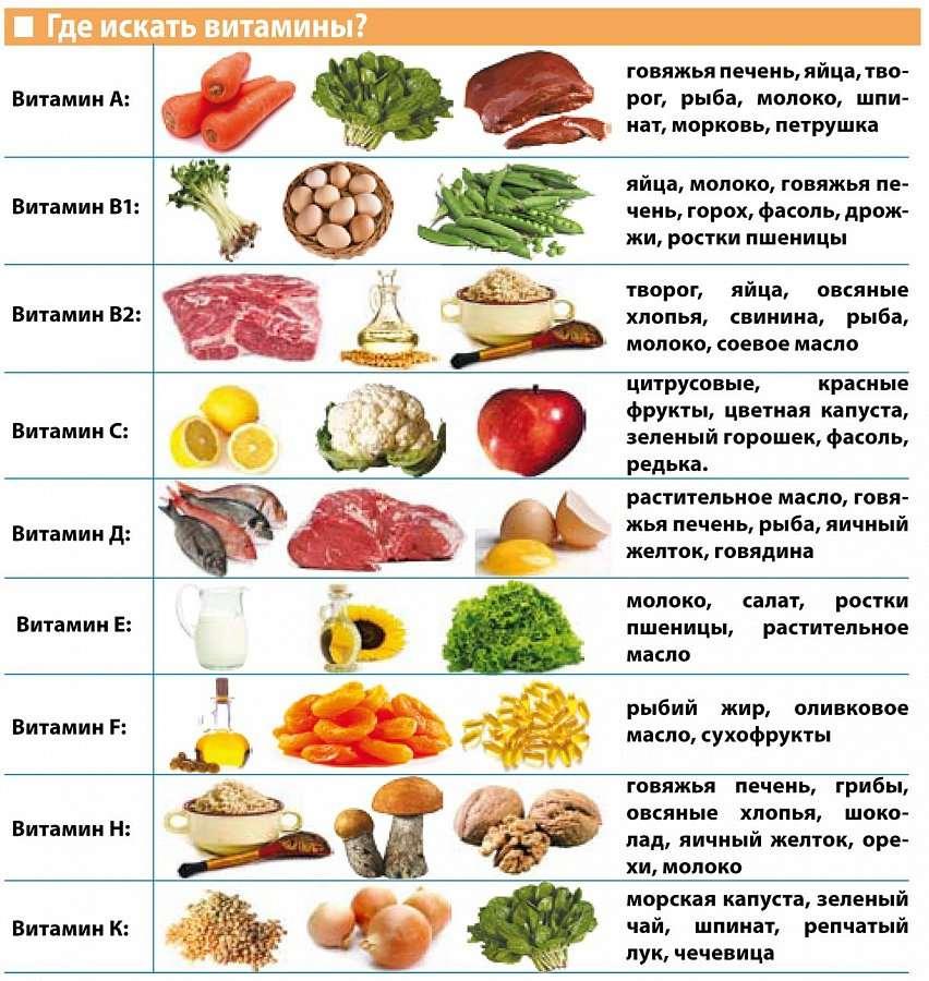 диета прием и витаминов