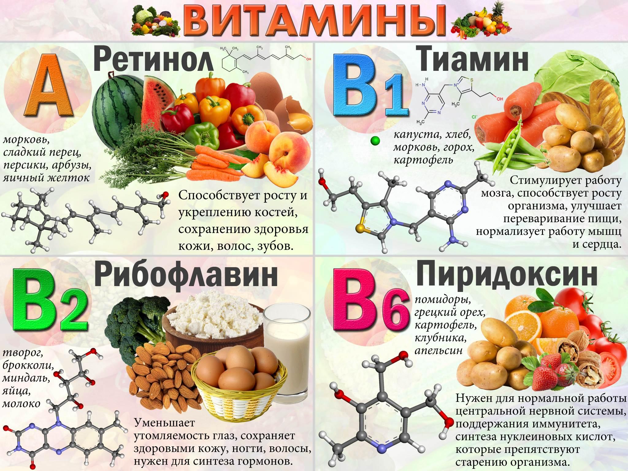 Витамины для иммунитета при псориазе