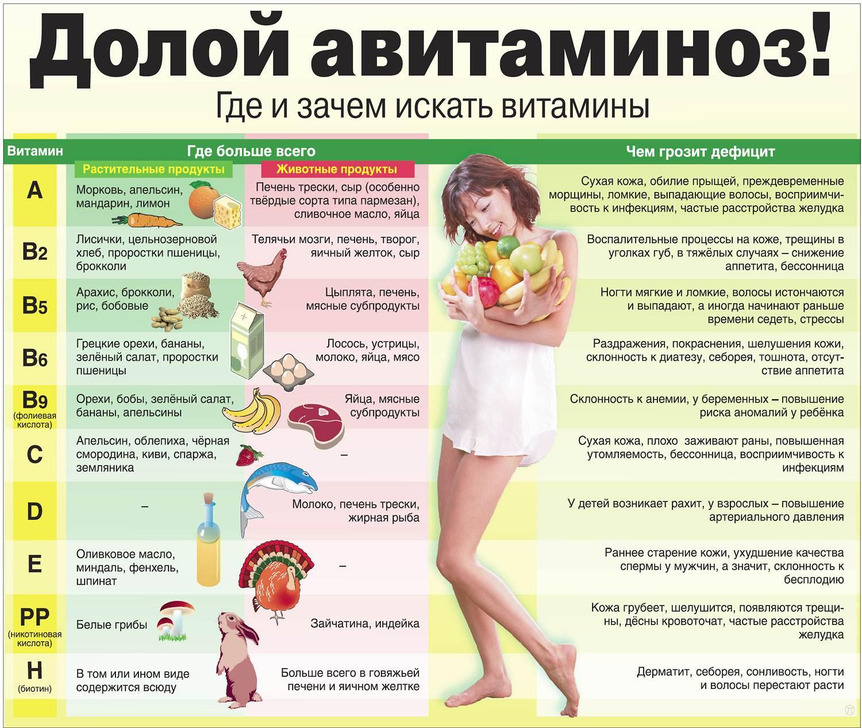 схема диеты пегано