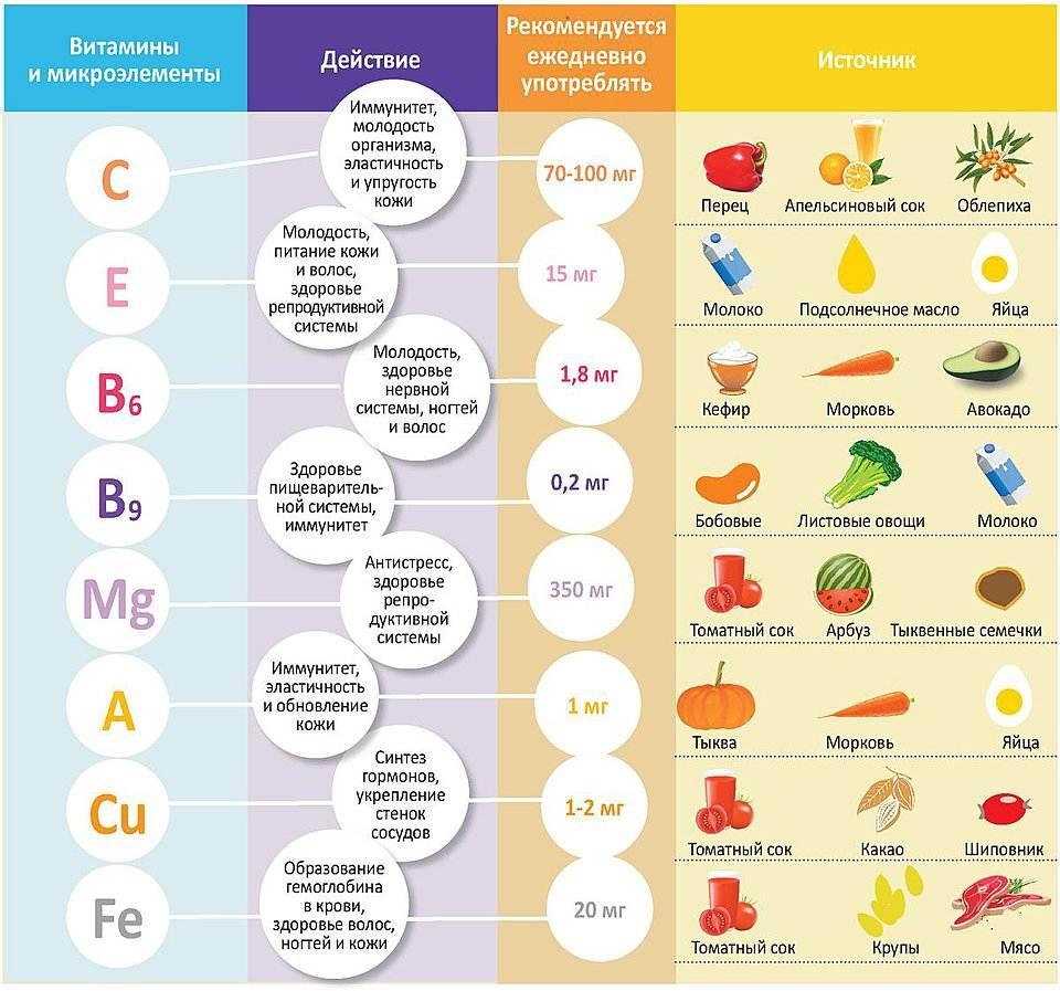 полезные продукты от холестерина