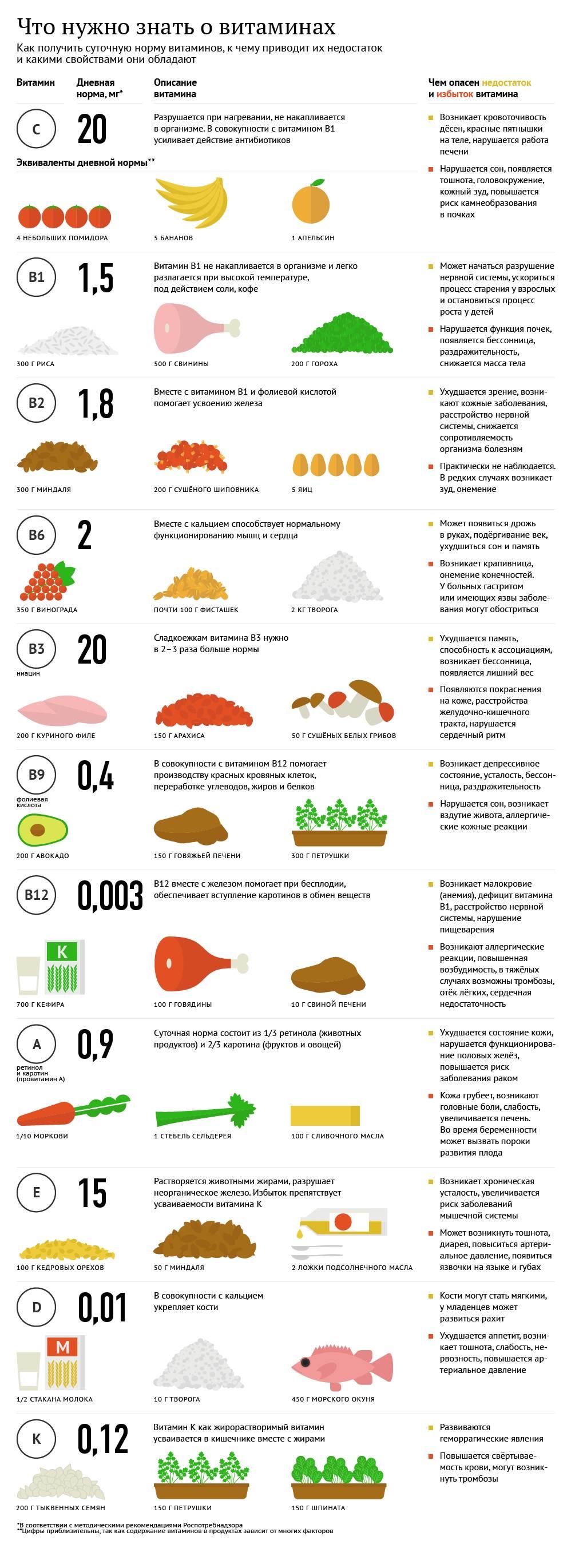 Список витаминов какие есть витамины