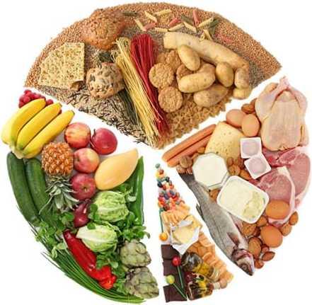 что нельзя есть при правильном питании