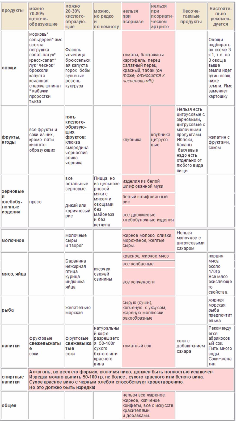 15f9f78d045b Правильное питание при псориазе  диета и таблица, что можно и нельзя ...