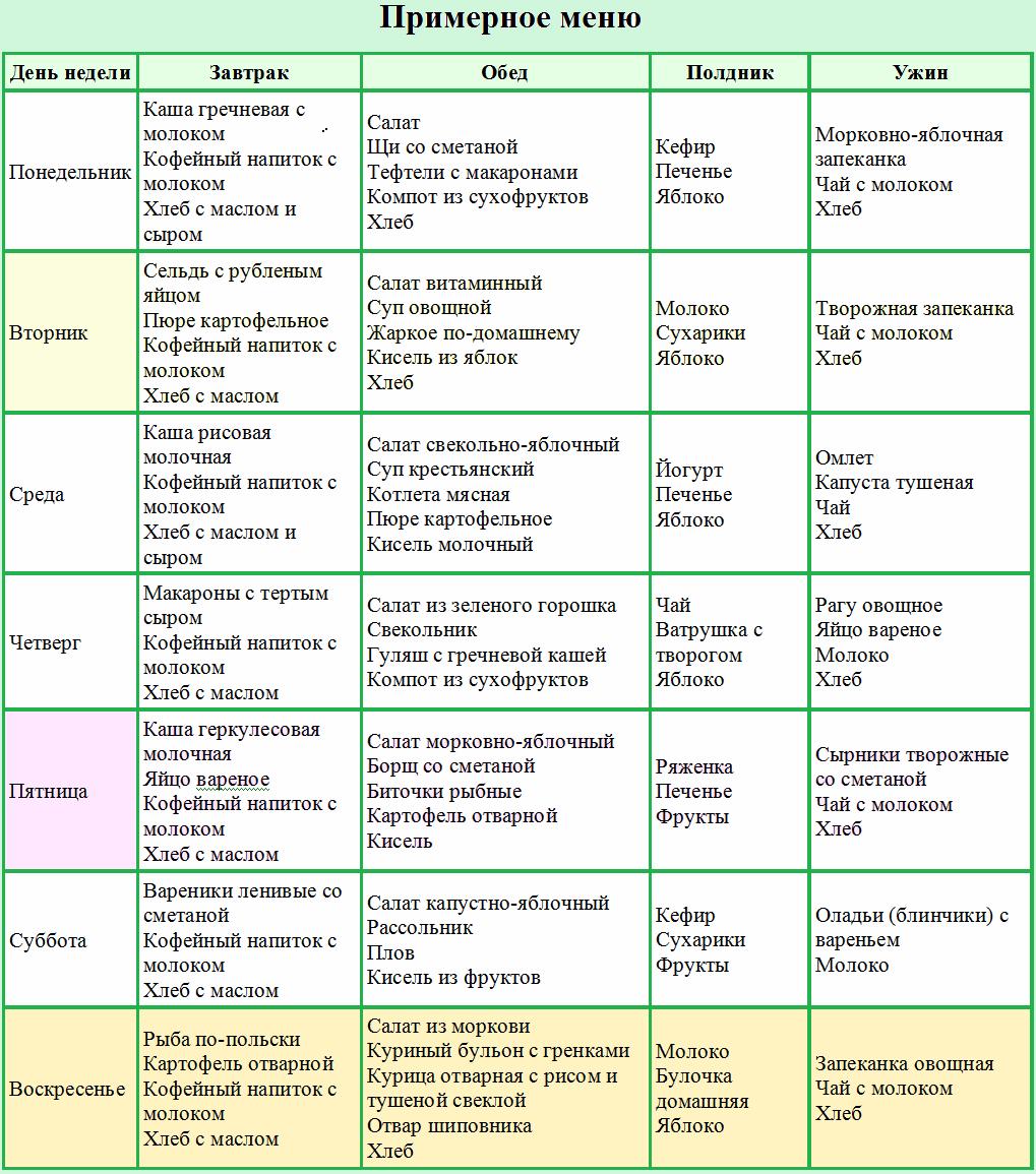 Питание при псориазе диета
