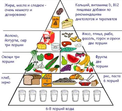 Питание при псориазе таблица