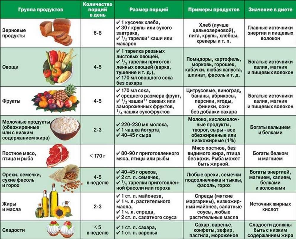 диета кака псориазе при