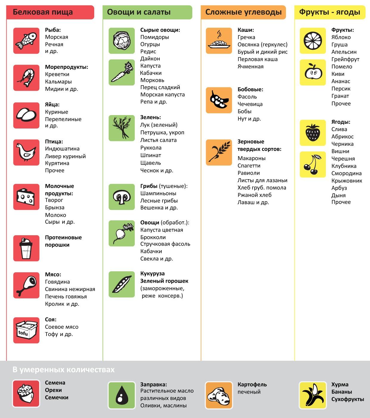 Диета при псориазе таблица продуктов
