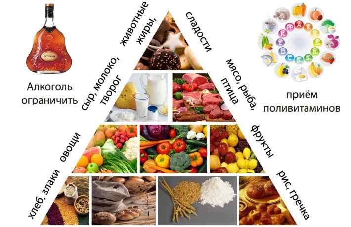 Что можно есть при псориазе