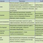 Дифференциальный диагноз псориаза