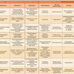 Как узнать псориаз или нет