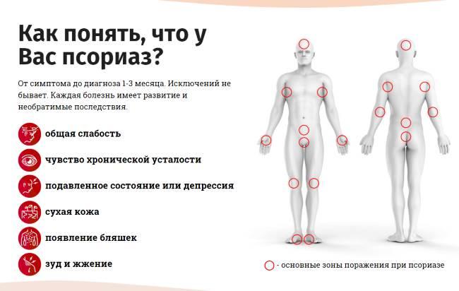 Начальная стадия заболевания симптомы и причины