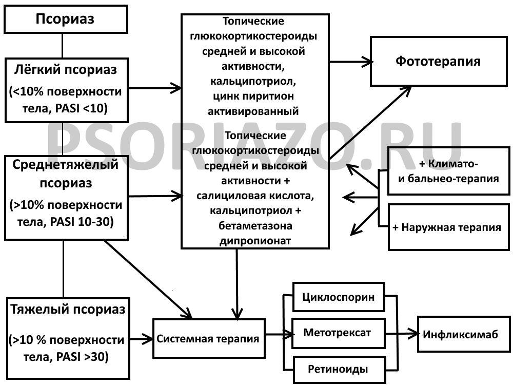 Эффективное лечение псориаза