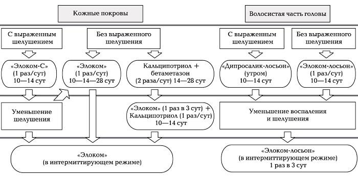 Мазь Дипросалик при псориазе - преимущества и недостатки